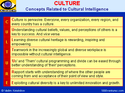 CULTURE, What Is Culture, Cultural Intelligence Concepts