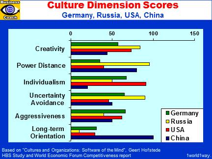 Culture Dimension Scores: China, Germany, Russia, USA - Cultural Differences