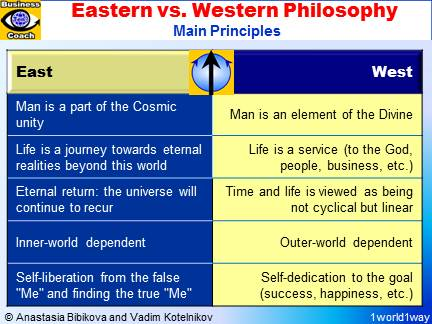 EAST vs. WEST. Eastern Religions, Philosophy, Core Values versus Western Values, Religion, Philosophy
