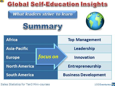 Where Regions are Heading: Africa, Asia-Pacific, Europe, North America, South America, What Leaders strive to learn, Global Self-Education Insights (GSEI)