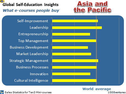 Asia-Pacific region: Self-Education Profile of Asia and the Pacific, Asian countries - what learning courses people buy
