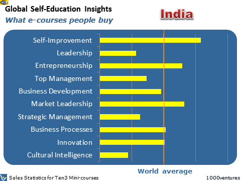 India: Self-Education Profile - what learning courses people buy