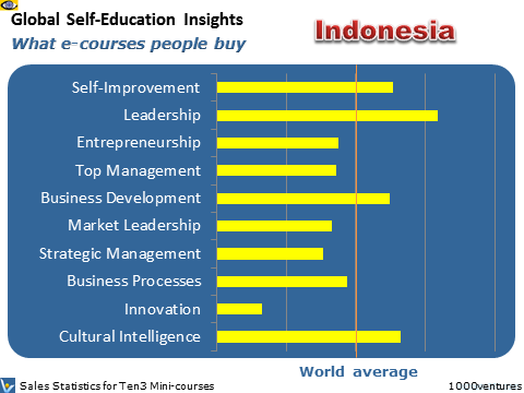Indonesia: Self-Education Profile - what learning courses business leaders buy online