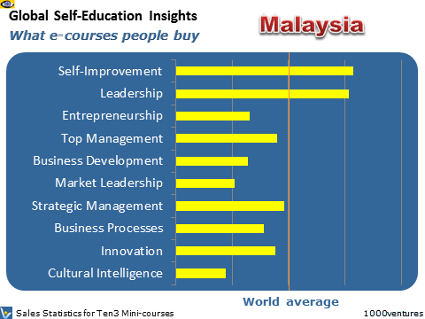 Malaysia: Self-Education Profile - what learning courses people buy online