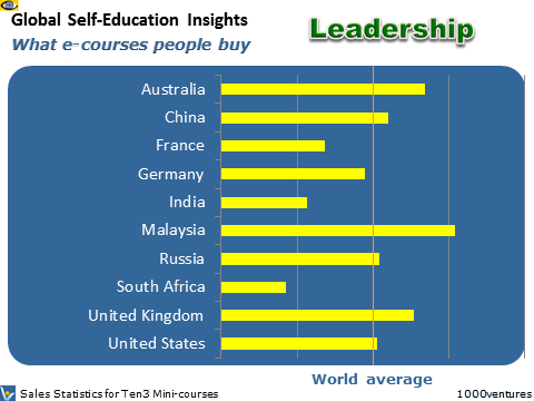 Leadership, Education Markets: SELF-IMPROVEMENT - Global Self-Education Insights (GSEI)