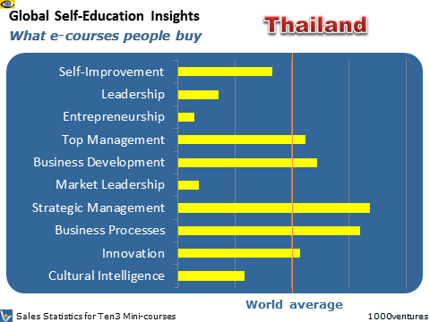 Thailand: Self-Education Profile - what learning courses people buy online