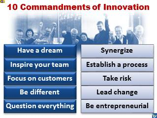 10 Commandments of Innovation