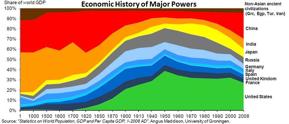 Economic History of Major Powers: Share of World GDP for USA, China, UK, France, Germany, Russia, Japan, India, Spain, Italy, muslim countries
